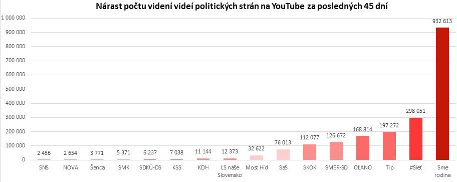 Nárast počtu videní videí politických strán na YouTube za posledných 45 dní