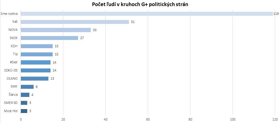 Počet ľudí v kruhoch G+ politických strán