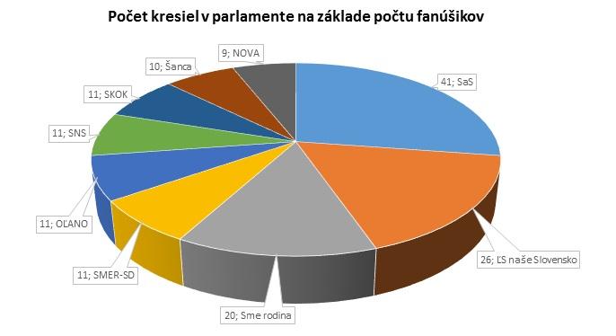 Počet kresiel v parlamente na základe počtu fanúšikov