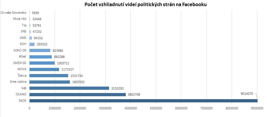 Počet vzhliadnutí videí politických strán na Facebooku