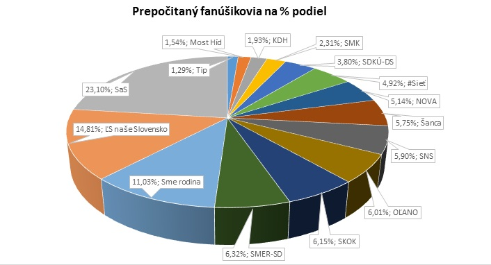 Prepočitaný fanúšikovia na % podiel